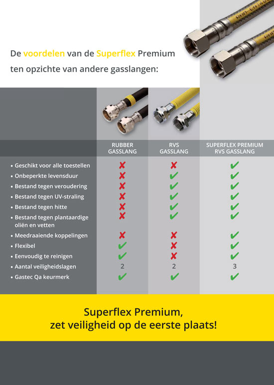 Raminex Superflex gasslang voordelen